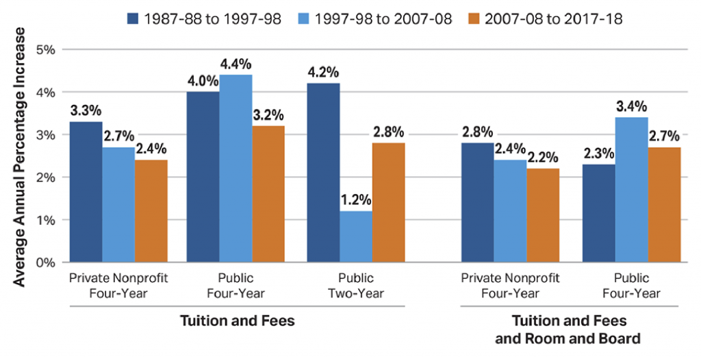 All rights reserved to collegeboard.org, image source: https://trends.collegeboard.org/college-pricing/figures-tables/average-rates-growth-published-charges-decade.