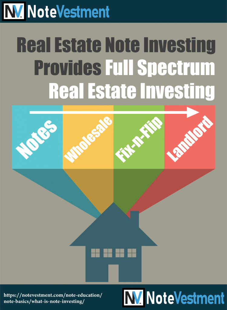 Note Investing, Full Spectrum Real Estate Note Investing